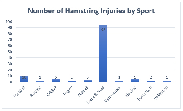 Graph 2. Bar graph showig the number of hamstring injuries by sports.