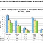 Figure 1. Effect of Moringa oleifera supplement on abnormality of spermatozoa in rabbit's semen