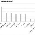 Figure 1: Type of surgical procedure