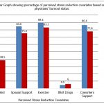Figure 1: Percentages concerning perceived stress reduction covariates by physicians' burnout relief status